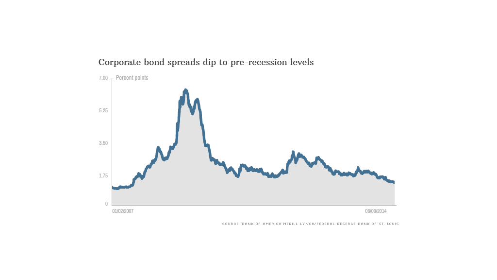 corporate bonds spread