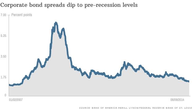 corporate bonds spread
