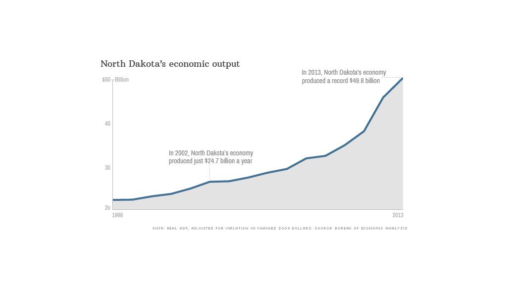 north dakota state gdp