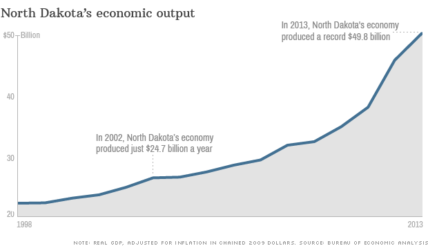 north dakota state gdp