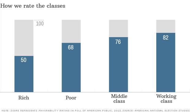 class rating
