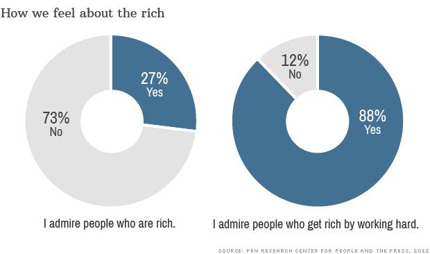 feel rich