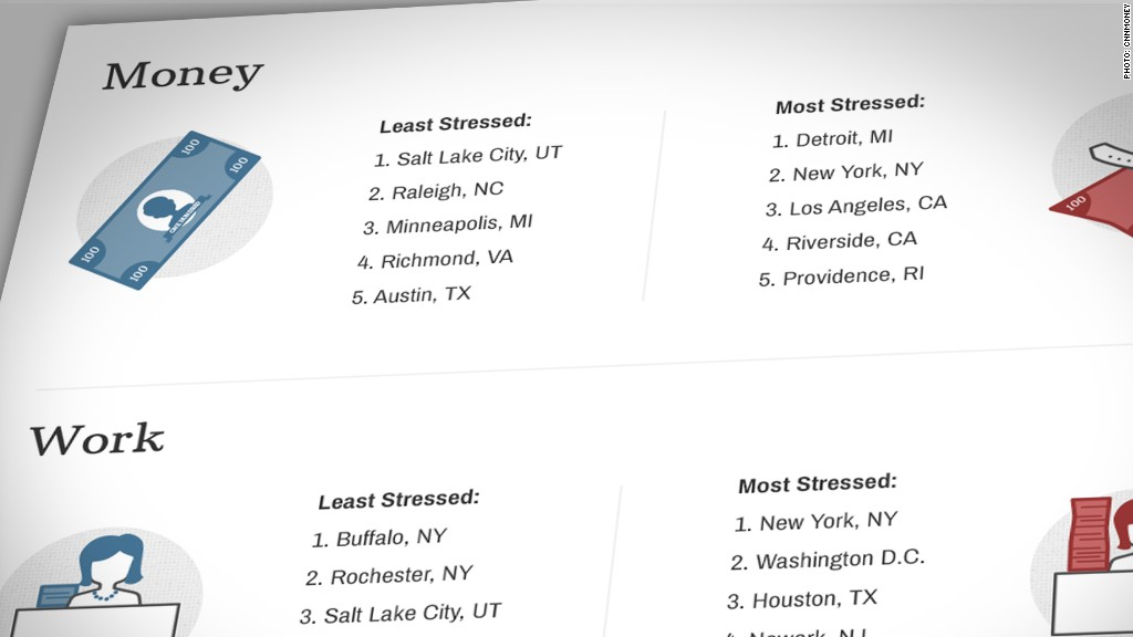Stress factors: Which city is for you?