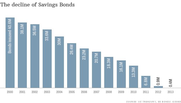 extinct savings bonds
