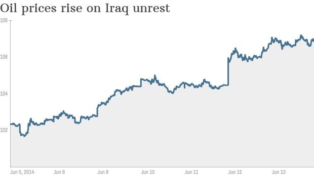 oil rise