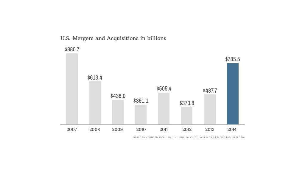 us mergers acquisitions