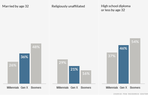 chart generation x demographic