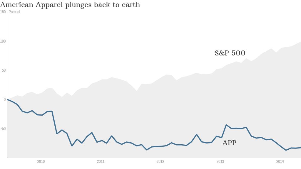 American Apparel stock chart