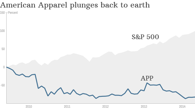 American Apparel stock chart