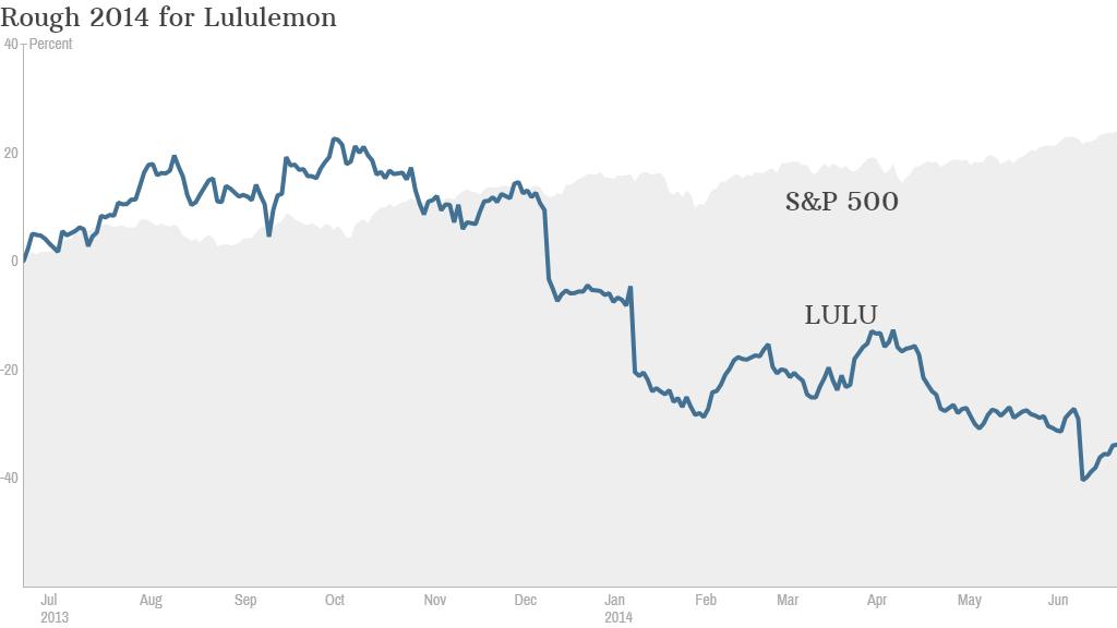 Lululemon stock chart
