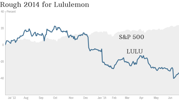 Lululemon stock chart