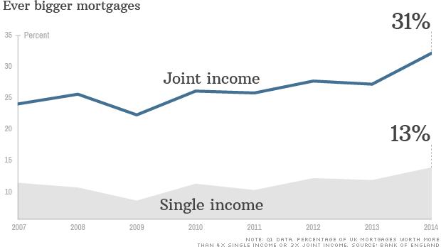 chart uk bigger mortgages