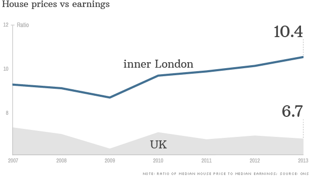chart uk price vs earning