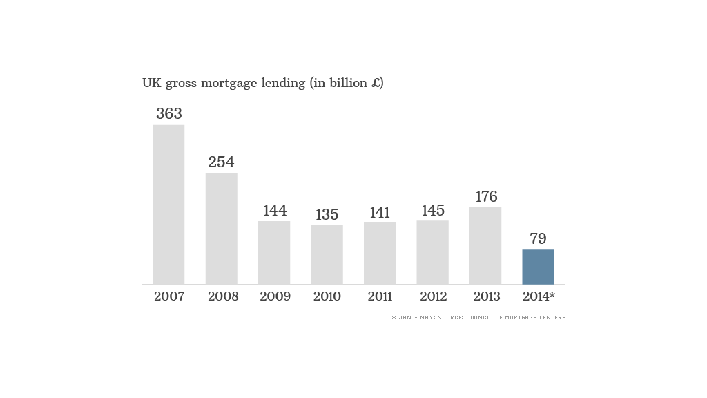 chart uk mortgage