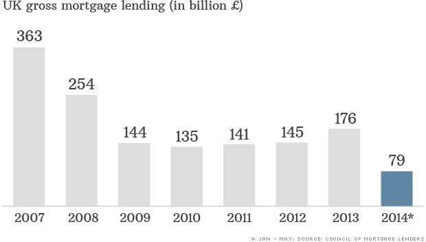 chart uk mortgage