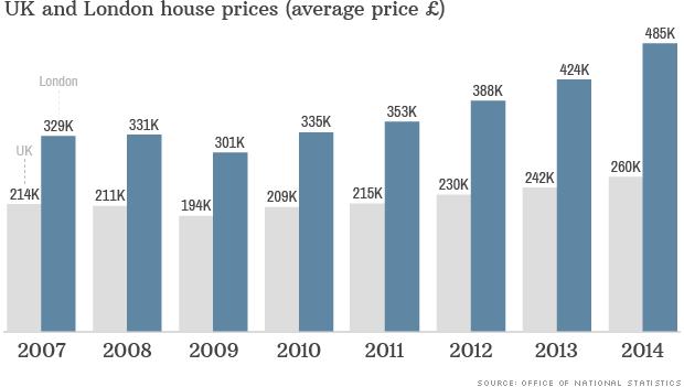 chart uk house prices