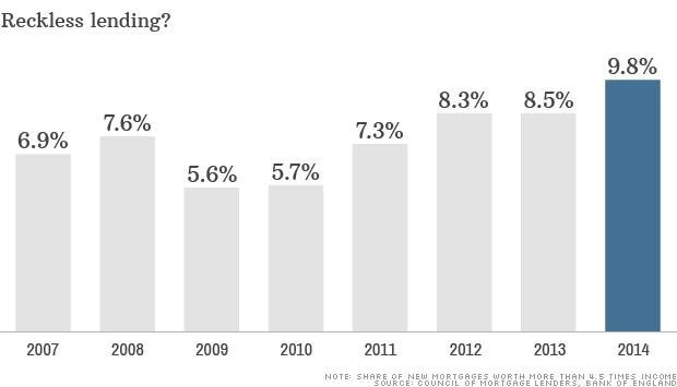 chart reckless lending