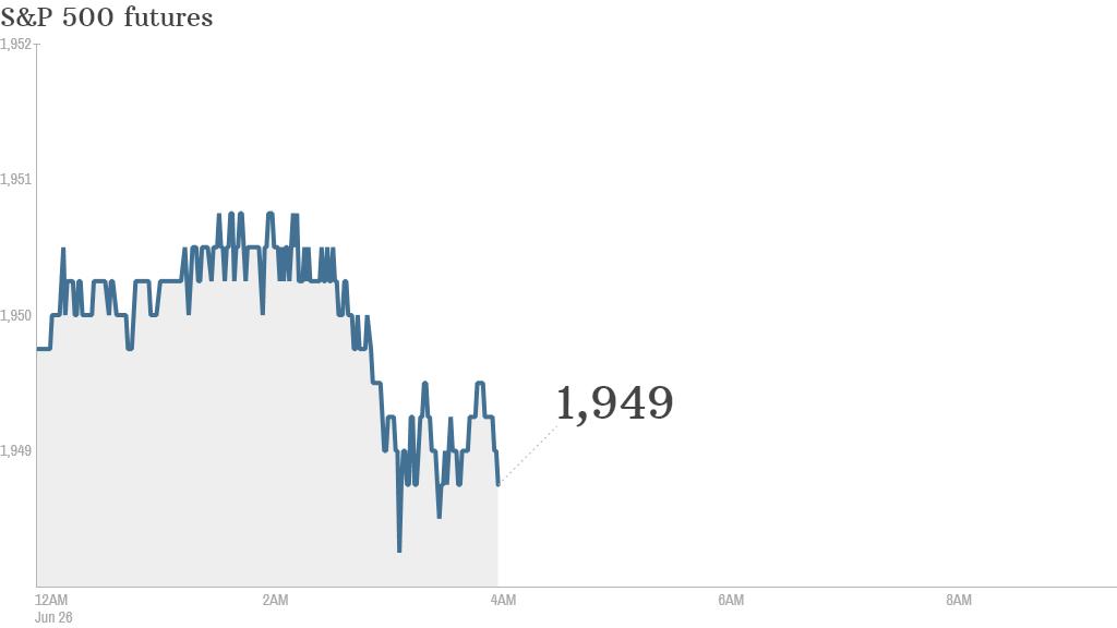 S&P futures 2014 06 26