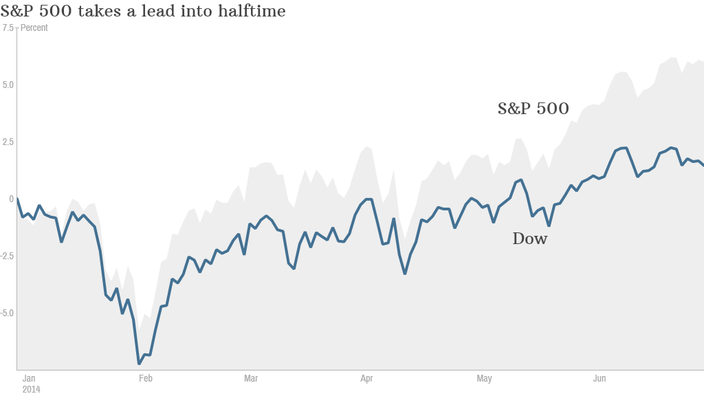 Dow vs SP500 YTD
