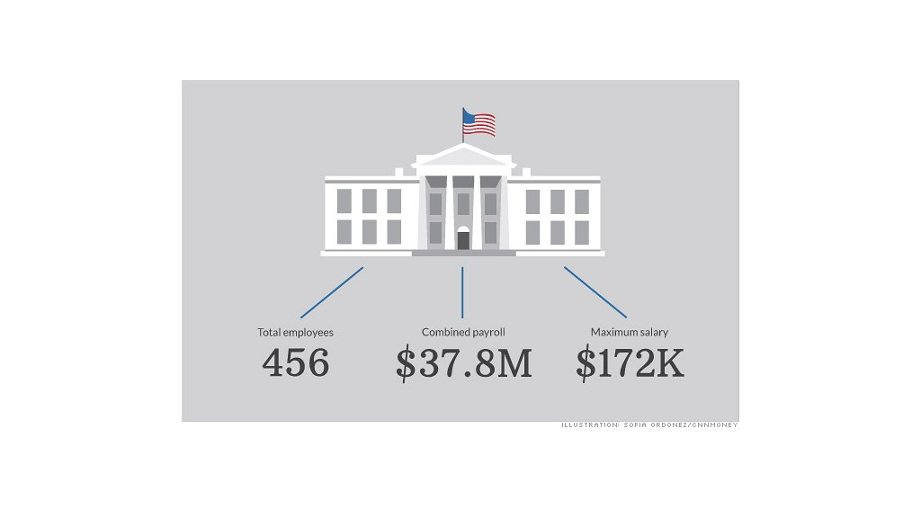 white house salaries 2