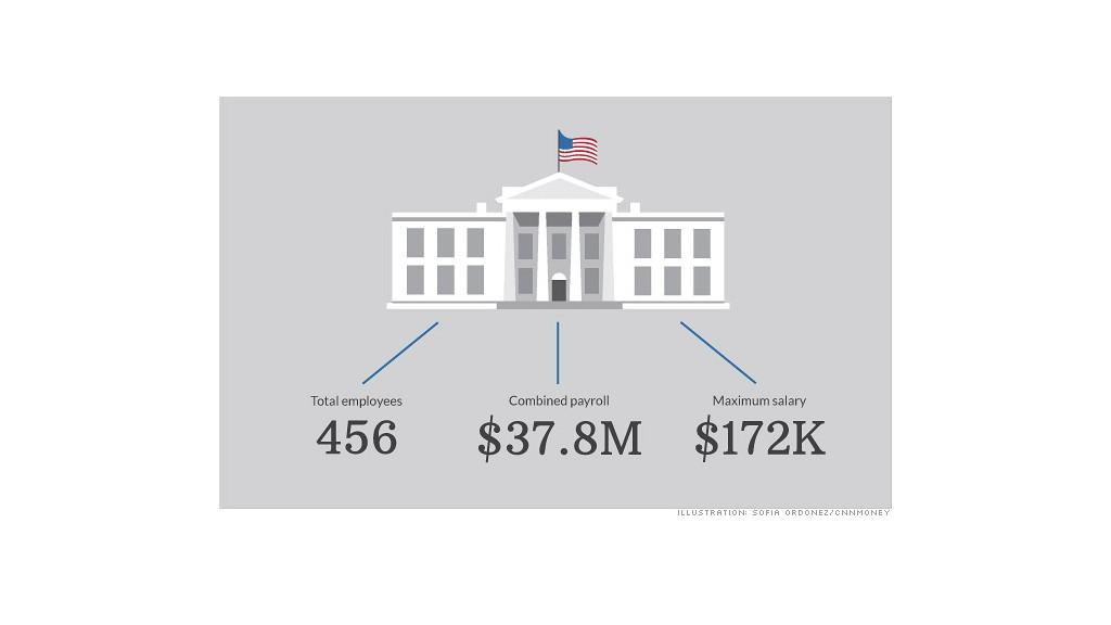 white house salaries 2