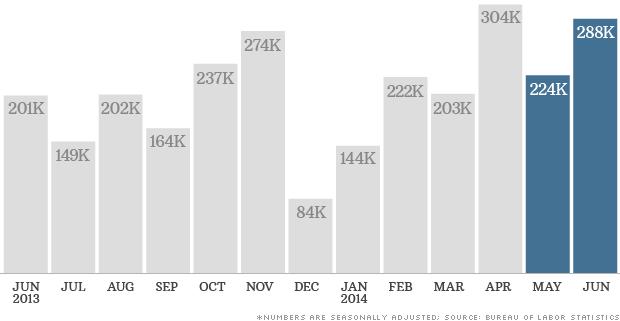 chart jobs 070314