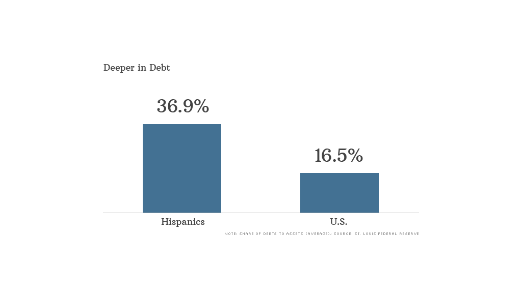 hispanic debt