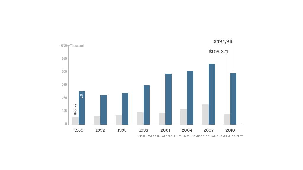 hispanic wealth gap bar