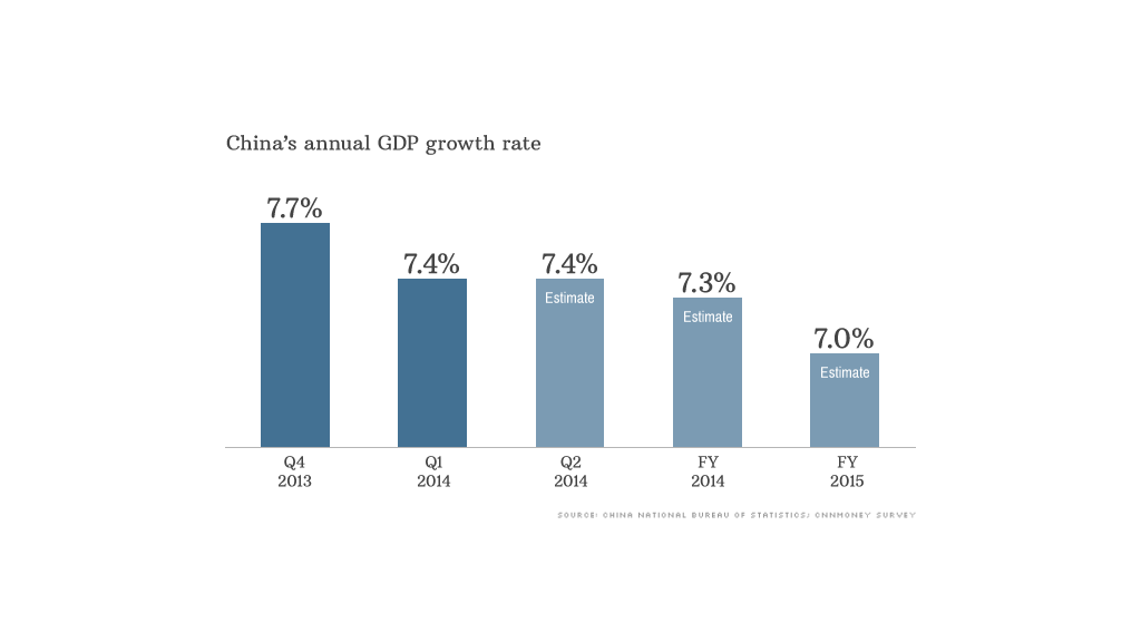 china gdp data