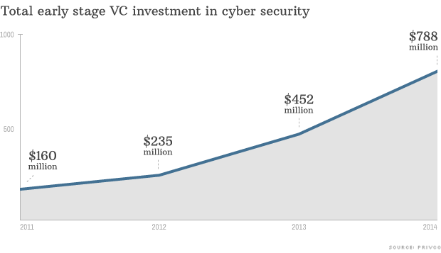 chart cyber security startups