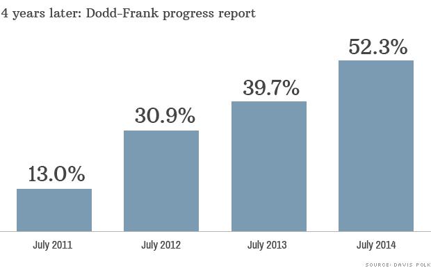 dodd frank data