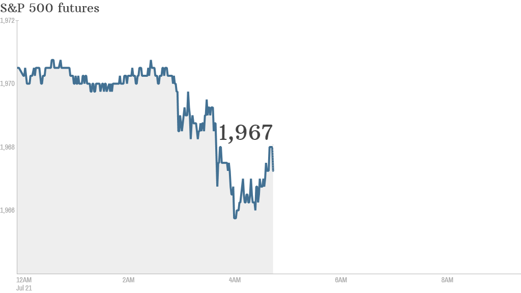 S&P futures 2014 07 21