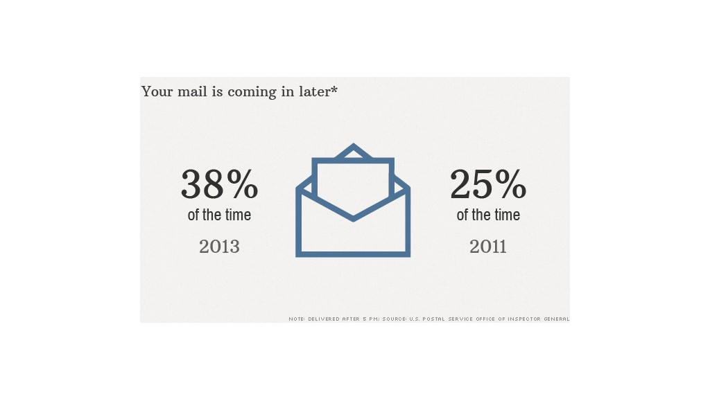 later mail