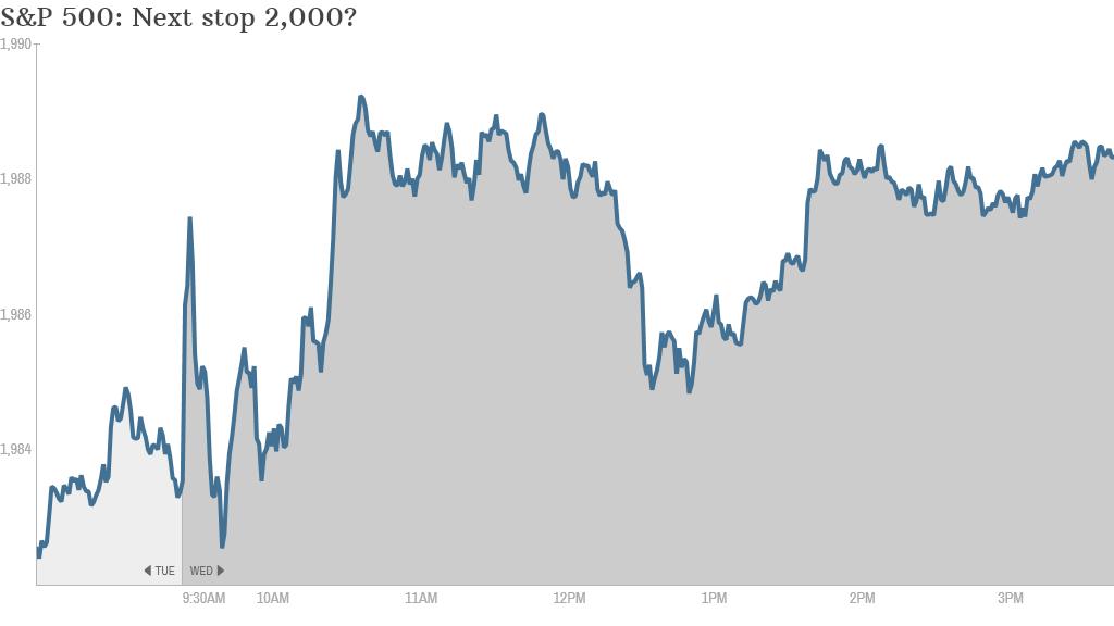 S&P 500 4PM
