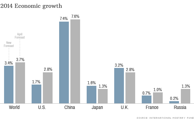 imf growth data