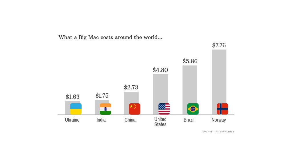 big mac costs