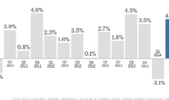 U.S. economy bounces back sharply