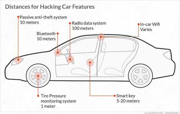 car hacking distance