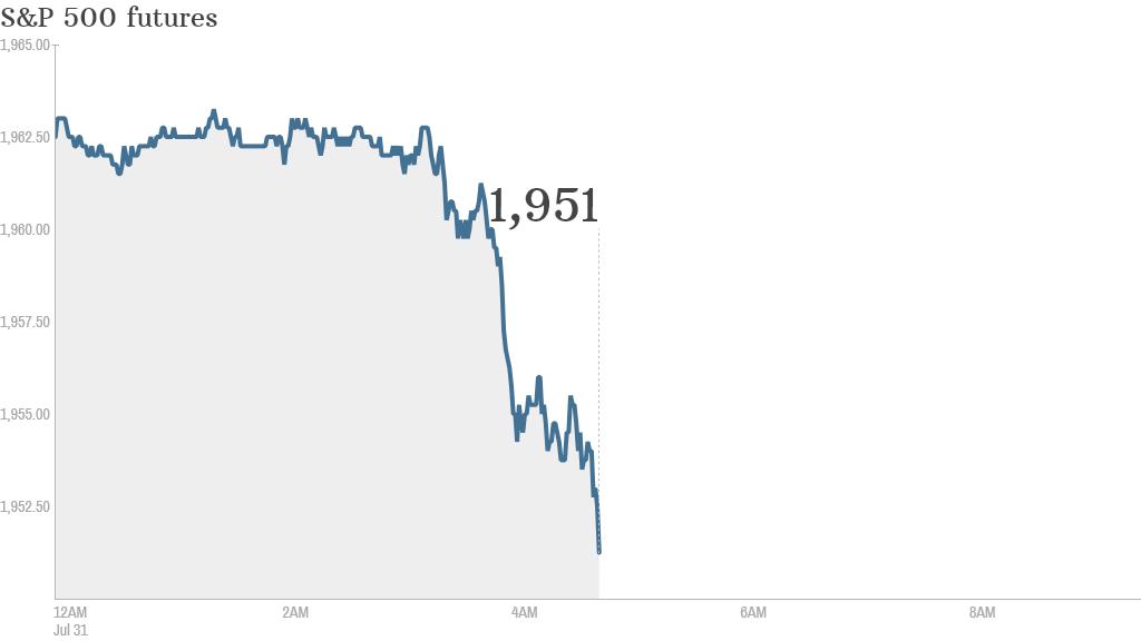S&P futures 2014 07 31