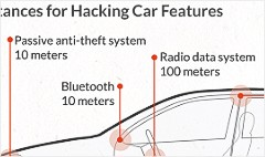 Today's cars are hackable, posing a threat to you