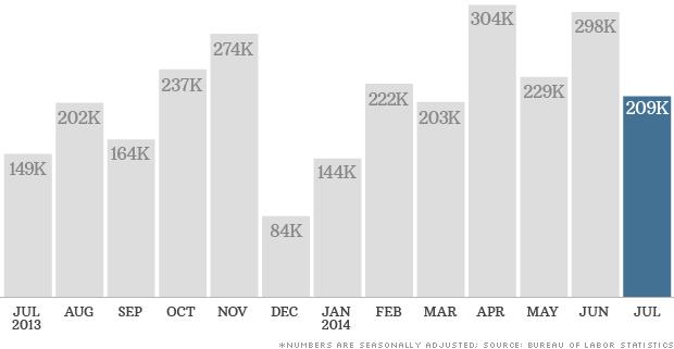 jobs data 080114