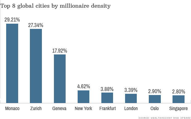 millionaires monaco