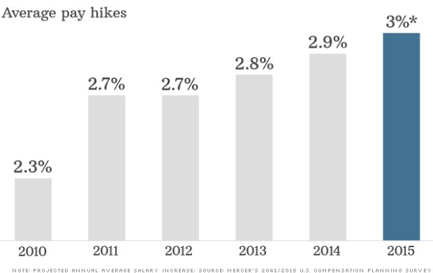 pay hikes
