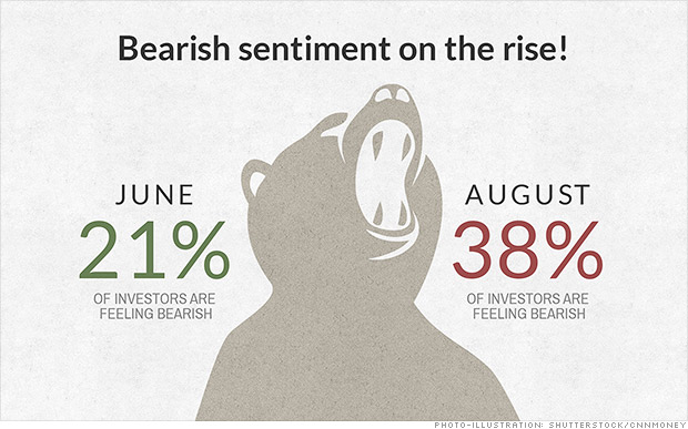 bear sentiment 2