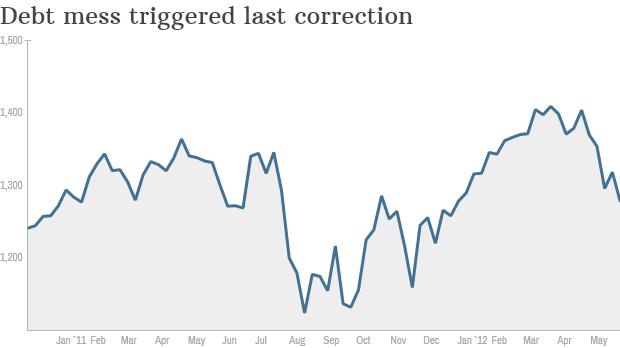 2011 correction chart 2
