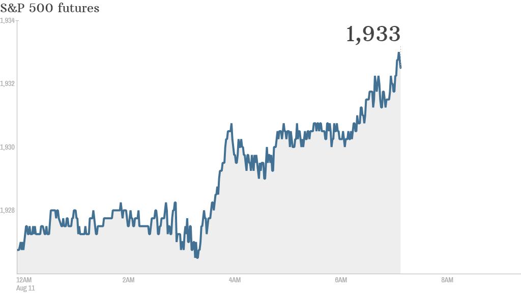 S&P futures 2014 08 11