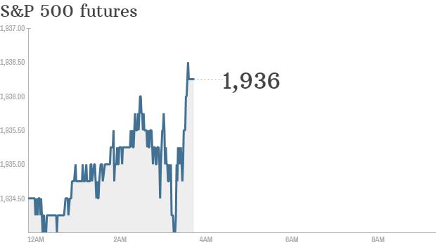 S&P futures 2014 08 12