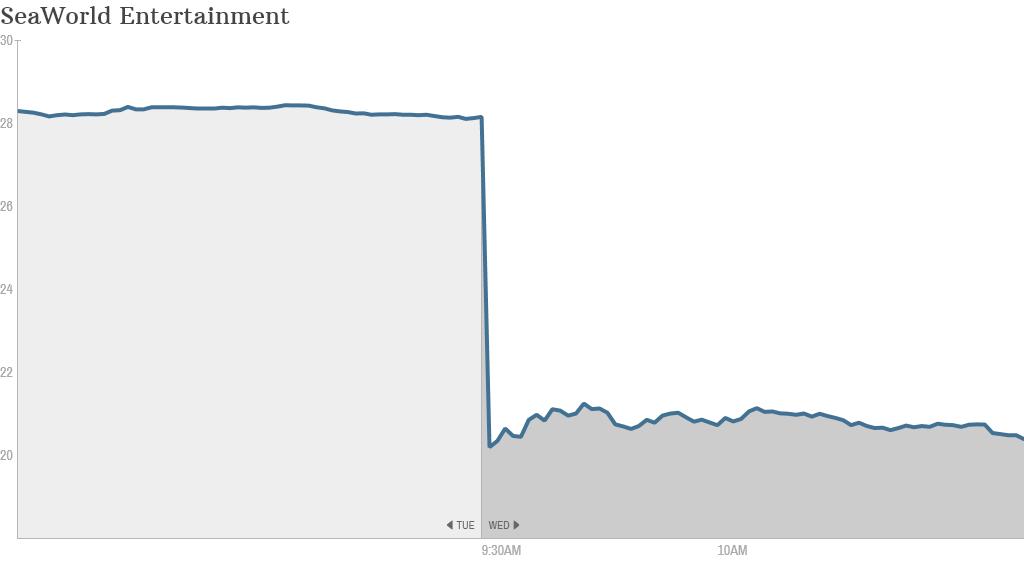 seaworld stock chart