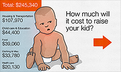 Average cost of raising a child hits $245,000
