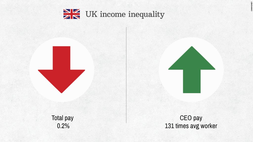 uk ceo pay